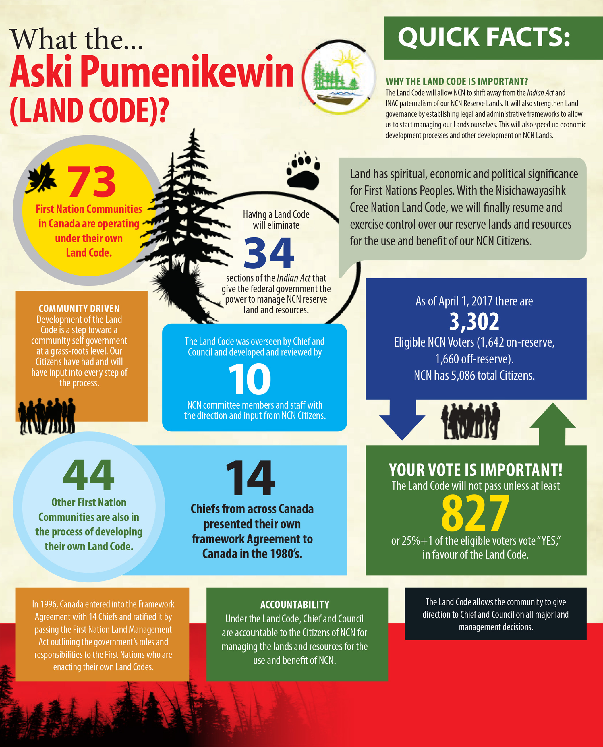 Land Code Quick Facts